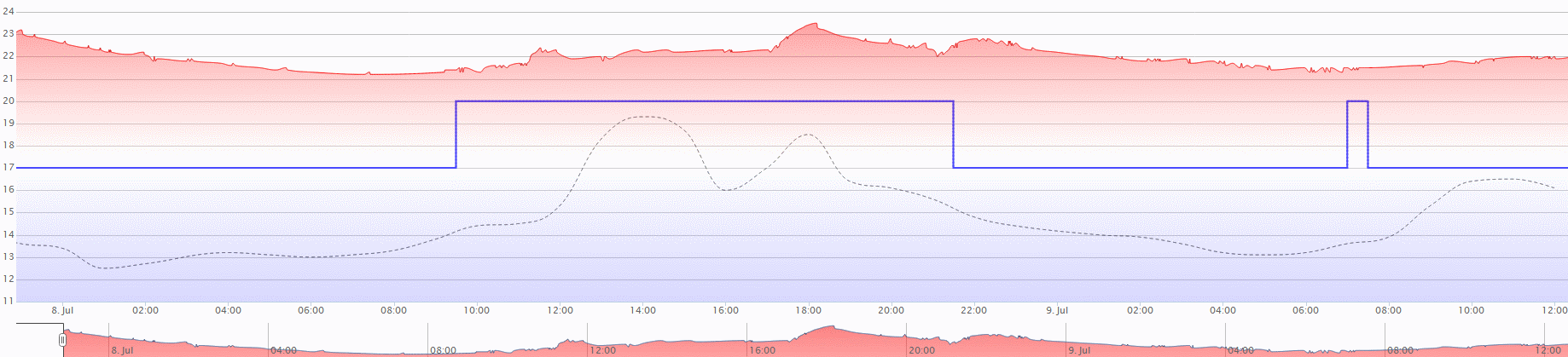 Graph from heatmiser-wifi web interface